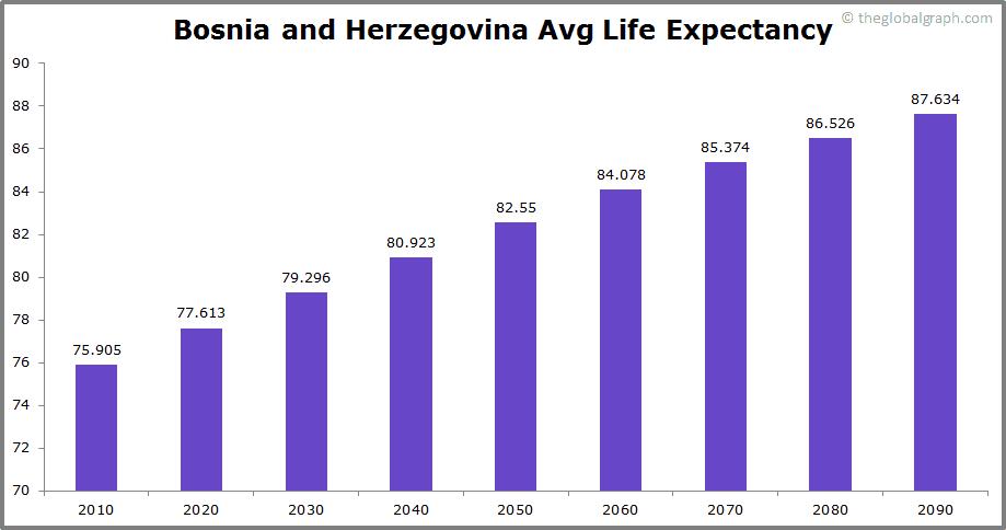 Bosnia and Herzegovina  Avg Life Expectancy