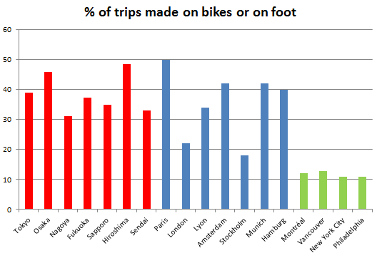 Percentage Of All Trips Made On Bike Or Foot In Select Cities Red For Anese Blue European And Green North American