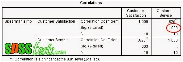 How to test Spearman Rank Correlation Coefficient Using SPSS