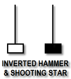 Inverted Hammer & Shooting Star