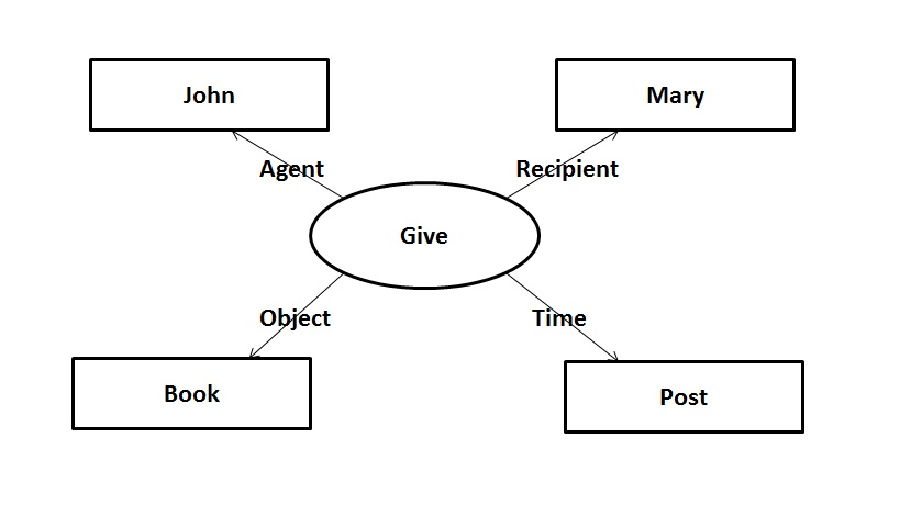 Machine Learning Made Easy: Paper Review: Knowledge