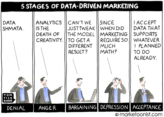 Data Driven Marketing Marketoonist