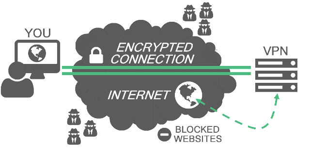 شرح ماهو VPN وماهي مميزاته وعيوبه