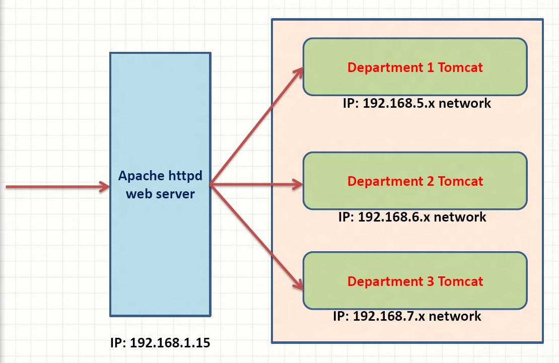 Virtual Host + Apache httpd server + Tomcat + mod_jk connector