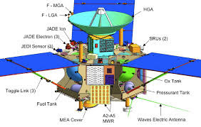 The Bible & The Biz: JUNO Space Probe Arrives at Planet ...