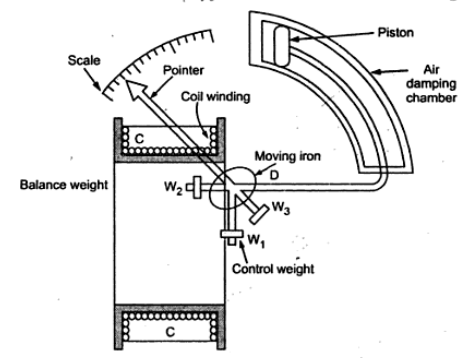 moving-iron-instrument