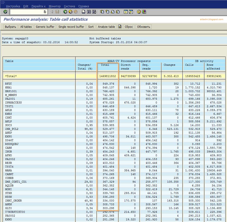 список таблиц в sap