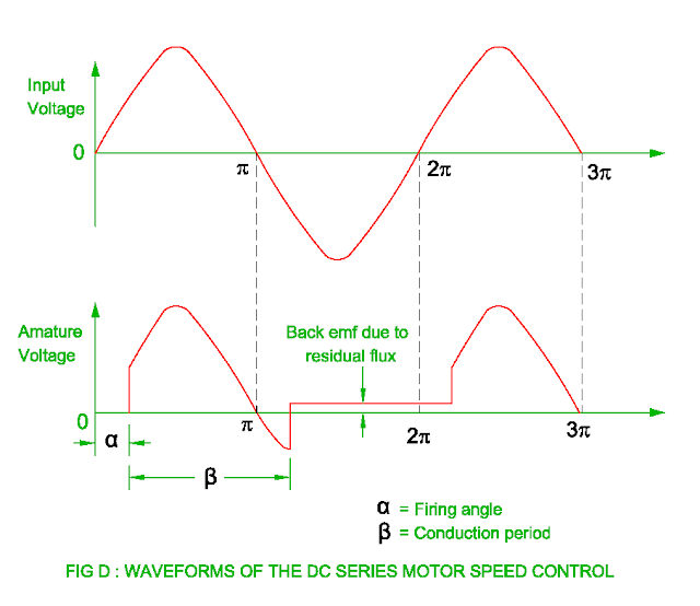 waveform of dc series motor speed control
