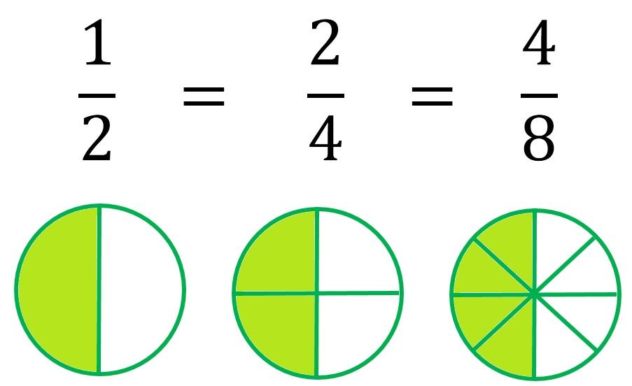 Resultado de imagen de fracciones equivalentes
