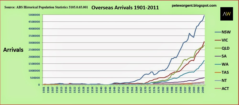 Overseas arrivals