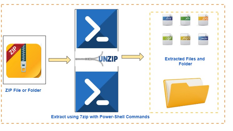 Linux, Cloud & Windows tutorials for beginners : Extract Zip files