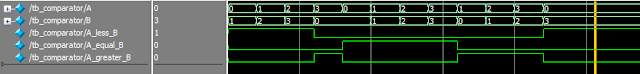 Verilog code for 2-bit comparator