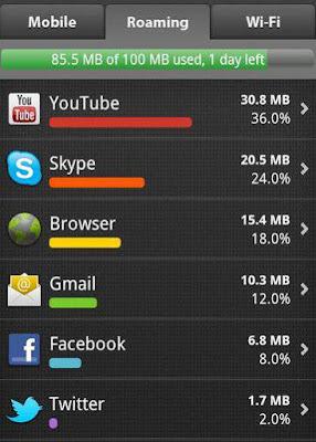 Kuota Internet 2 GB Habis Hanya Dalam 2 Hari, Ini Dia Penyebabnya.