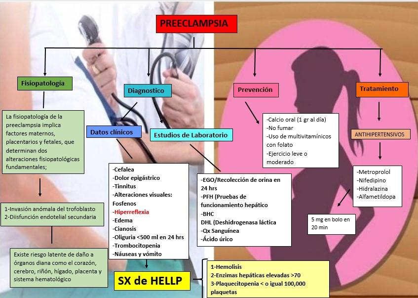 Blog de hipertensión embarazo