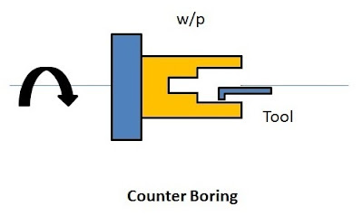 Counter boring operation in lathe
