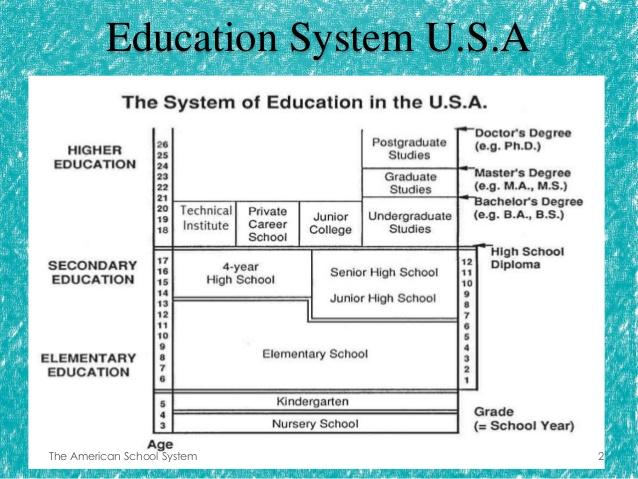 US School System ~ USA EDUCATION SYSTEM