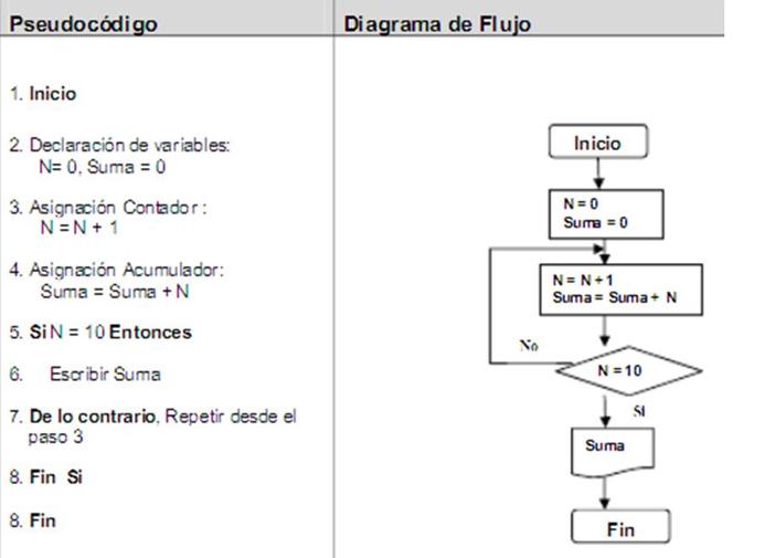 Cdigo enigma por qu la importancia de los diagramas de flujo en los diagramas de flujo no solo sirven para la programacin sino que tambin nos sirven para la vida ya que estos nos pueden ayudar a representar la ccuart Image collections