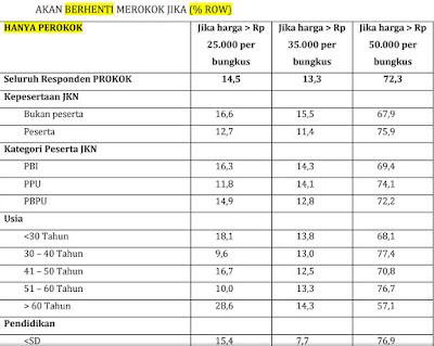 tabel-penelitian-kenaikan-harga-rokok