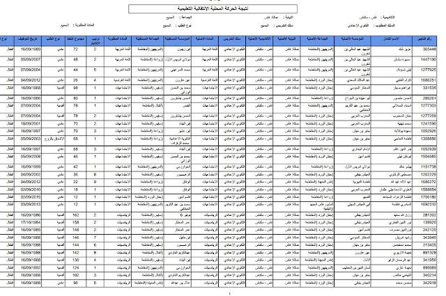 نتائج الحركة المحلية بفاس غشت 2017