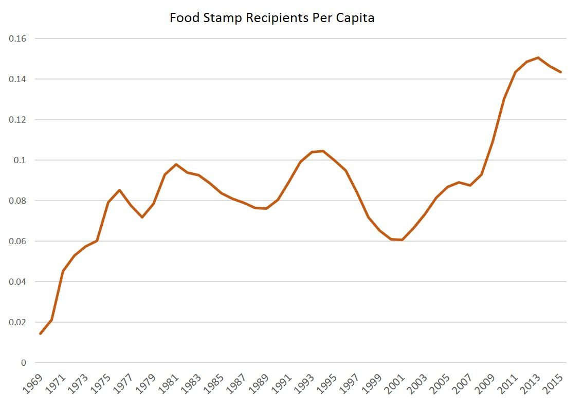 Food Stamp Chart Arkansas