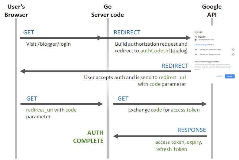 OAuth2 取得 Access Token 的流程