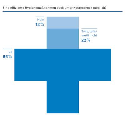 WISAG Hygieneradar: Insgesamt eine optimistische Grundstimmung – 67 Prozent der Befragungsteilnehmer sind überzeugt, dass effiziente Hygienemaßnahmen auch unter Kostendruck möglich sind