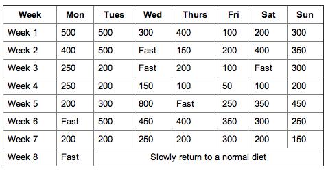 Wie man in 2 Tagen Gewicht verliert in