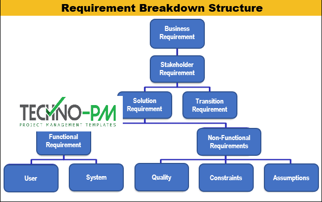 RBS project management, Requirement Breakdown Structure, wbs in project management
