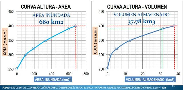 hydropower reservoir volume