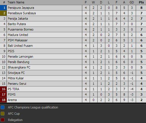 Klasemen Liga 1 2018 Pekan Keempat