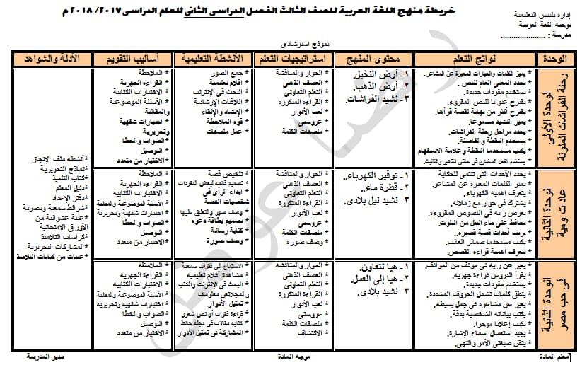 خريطة منهج اللغة العربية للصف الثالث الابتدائى الترم الثانى 2018