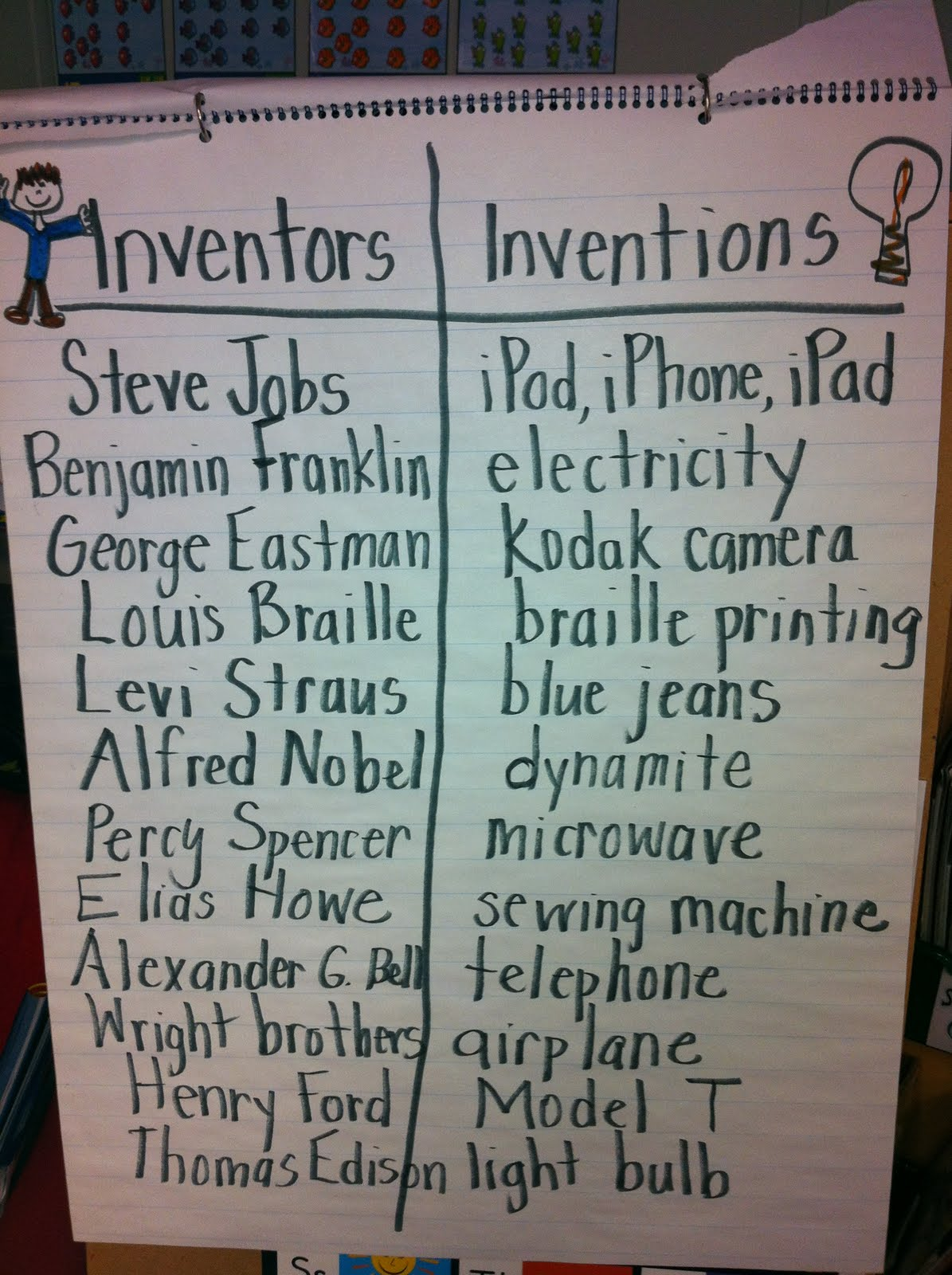 The Adventures Of A K 1 Teacher Inventors