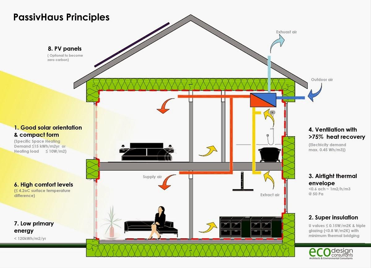 Plano Y Escala Sellos O Certificados De Eficiencia Energetica