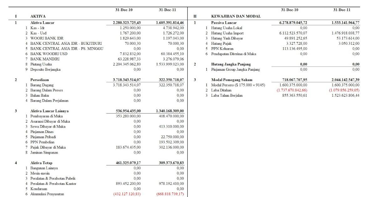 analisis laporan keuangan pt scm Melalui analisis laporan keuangan, manajemen dapat mengetahui posisi keuangan, kinerja keuangan, dan kekuatan keuangan  maka data diambil dari laporan keuangan pt .