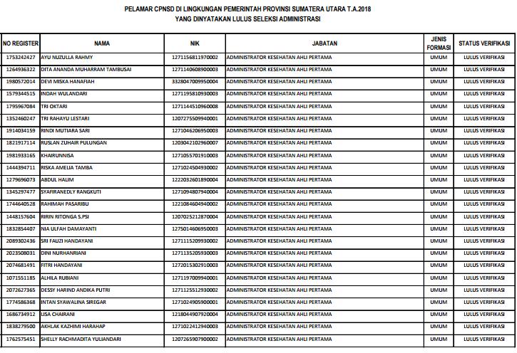 Hasil Pengumuman Seleksi Administrasi Pemprov Sumatera Utara