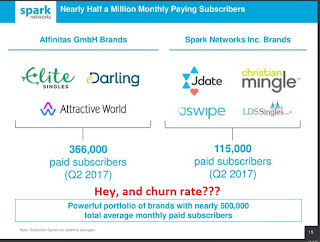 spark networks inc