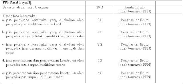 final%2B4%2Bayat%2B2 - Jenis Pph Pasal 4 Ayat 2