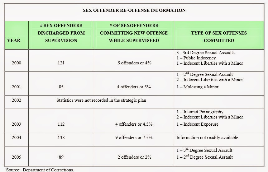 Recidivism rate among convicted sex offenders