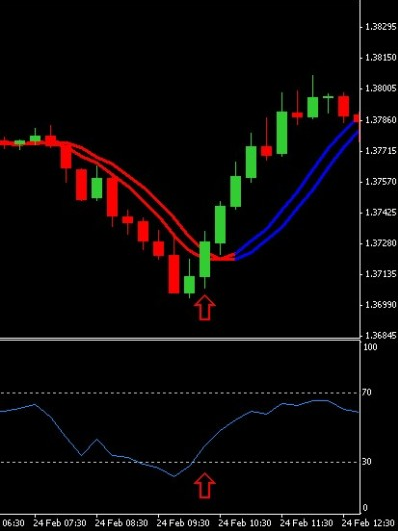 Forex strategy resources