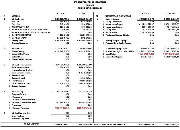 Firdaus: Laporan Keuangan PT. AIM Pro Trade Indonesia per ...