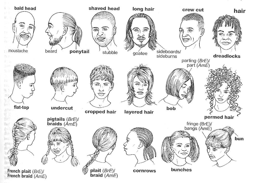 Physical appearance :: INGLES A.1