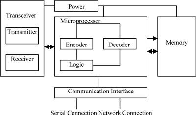 radio frequency identification technologies principles ... block diagram of rfid