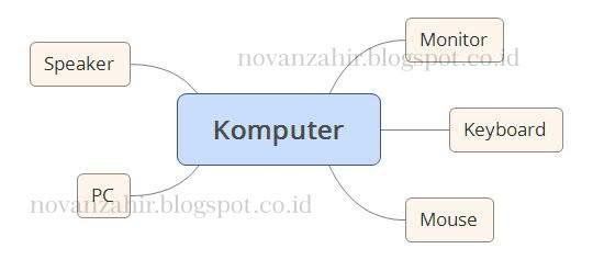 Contoh Peta Minda Perangkat Komputer Ngopi
