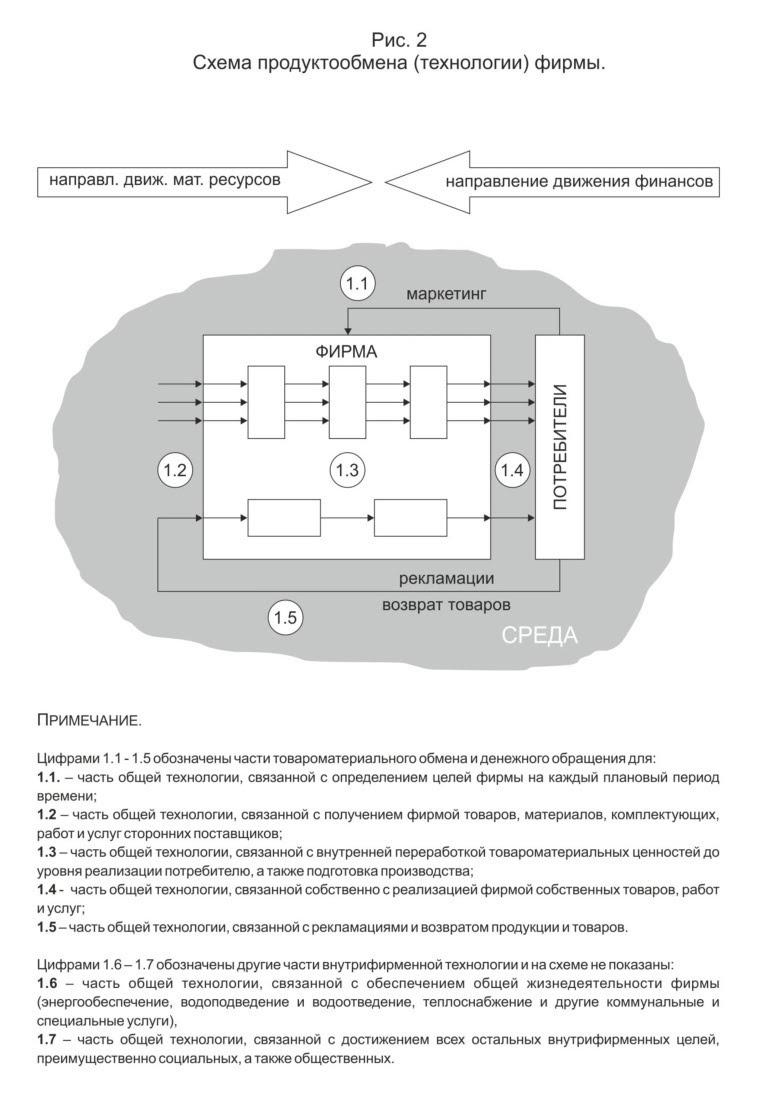 Схема продуктообмена фирмы