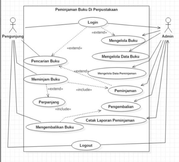 use case diagram peminjaman buku perpustakaan