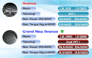 grand-new-avanza dual vvt-i