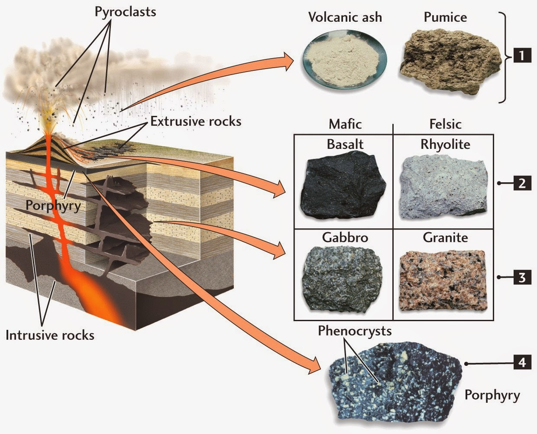 figure 05 03 - Jenis Batuan Beku Dalam Dan Luar