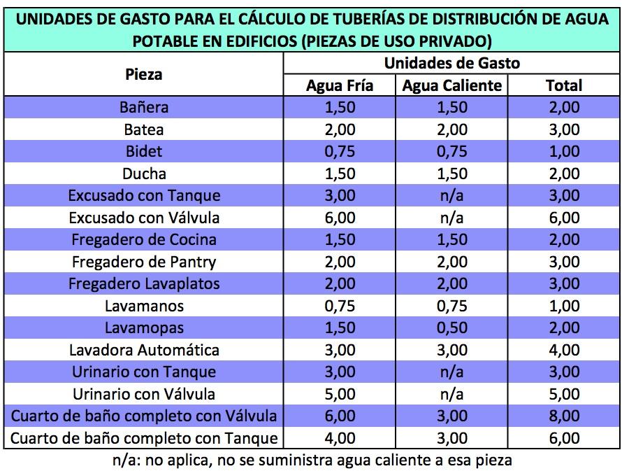 gastos no deducibles 2016 consumo en restaurant unidades