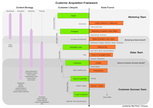 How To Track Customer Acquisitions : Customer Lifecycle, Sales Funnel, and Content Strategy
