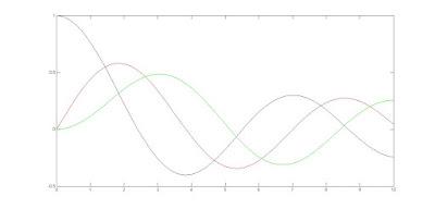 grafik fungsi bessel jenis pertama